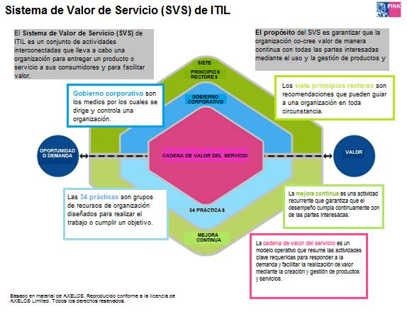 valor-servicios-itil